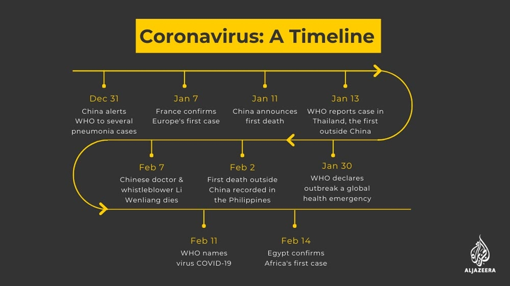 TIMELINE OF EPIDEMICS AND PANDEMICS